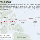 Polo Nord Magnetico: un'evoluzione più rapida del previsto!